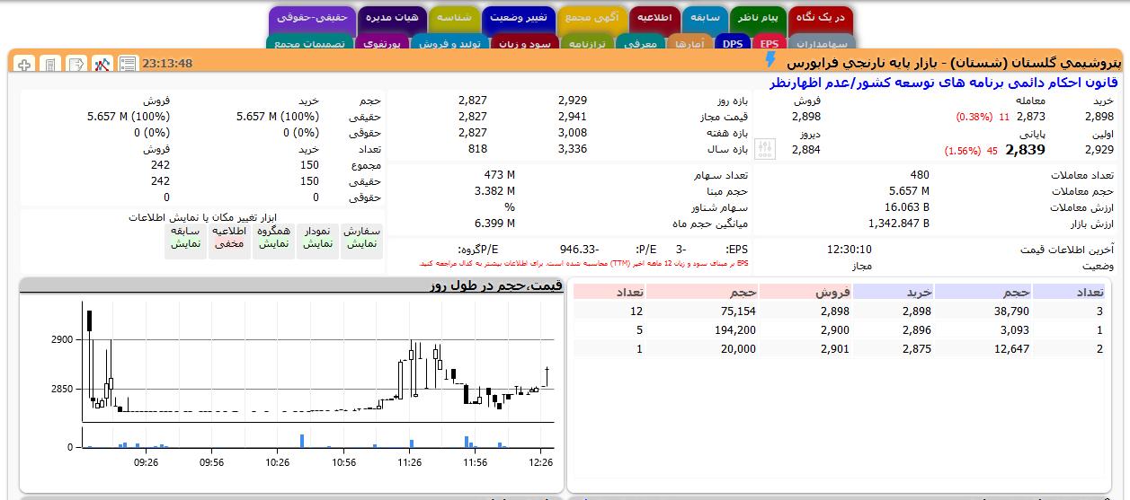 تحلیل آموزشی سهام شستان