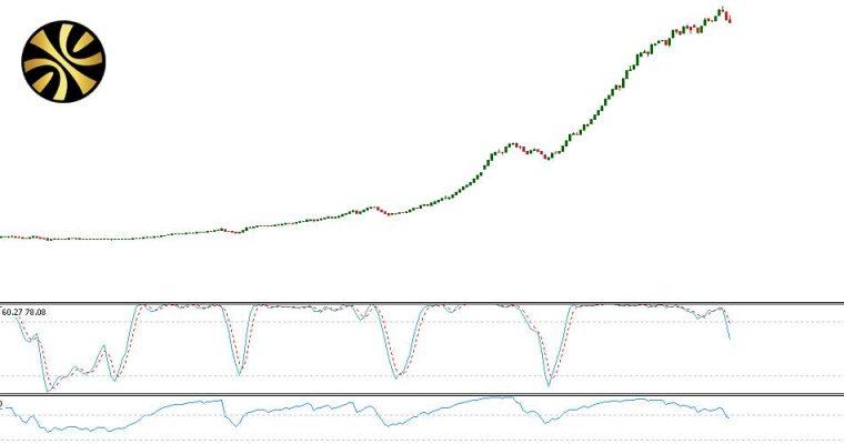 تحلیل شاخص بازار بورس