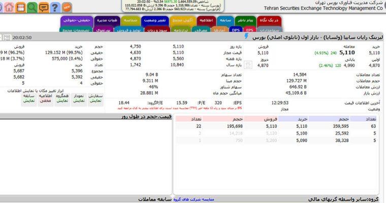 تحلیل سهام ولساپا