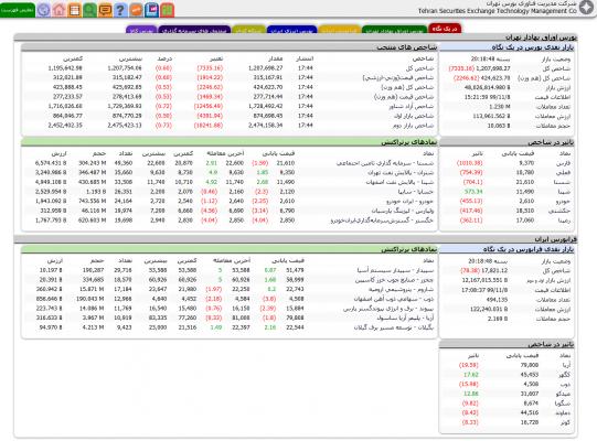 بازار بورس و فرابورس